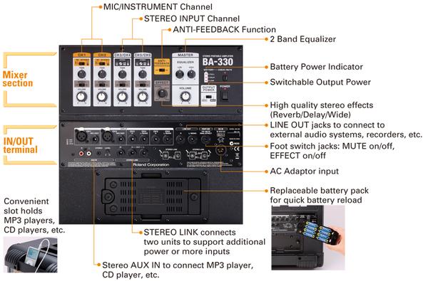 roland ba 330 musix ch rh shop musix ch Roland BA-330 Watts Roland BA-330 Bag
