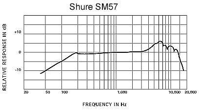 Shure SM57 / SM-57 LCE
